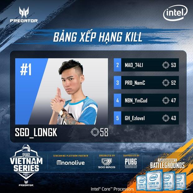 Predator PUBG Vietnam Series Phase 3 là giải đấu PUBG kịch tính nhất từ trước đến nay, Sky Gaming Daklak lên ngôi vô địch nghẹt thở - Ảnh 4.