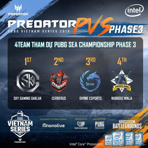 Predator PUBG Vietnam Series Phase 3 là giải đấu PUBG kịch tính nhất từ trước đến nay, Sky Gaming Daklak lên ngôi vô địch nghẹt thở - Ảnh 5.