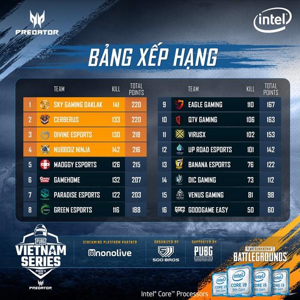 Predator PUBG Vietnam Series Phase 3 là giải đấu PUBG kịch tính nhất từ trước đến nay, Sky Gaming Daklak lên ngôi vô địch nghẹt thở - Ảnh 3.