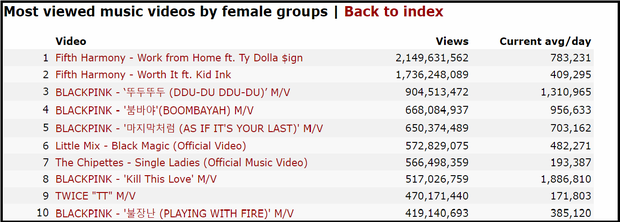Top 10 MV nhiều lượt xem nhất thế giới của girlband: BLACKPINK chiếm sóng tận 5 vị trí - Ảnh 5.