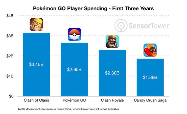 Pokemon Go - Trò chơi làm mưa làm gió trong năm 2016 chính thức đạt mốc 1 tỷ lượt tải xuống - Ảnh 3.