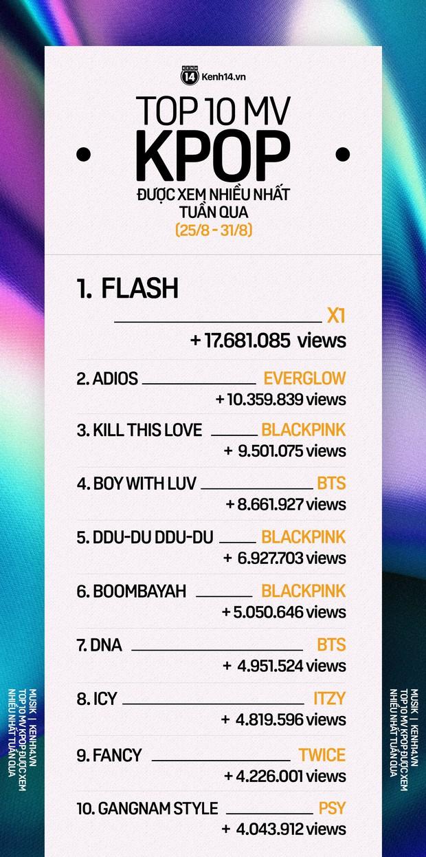 10 MV Kpop được xem nhiều nhất tuần: BLACKPINK và BTS bị đến 2 tân binh khủng vượt mặt, ông hoàng giải trí bất ngờ trở lại - Ảnh 1.