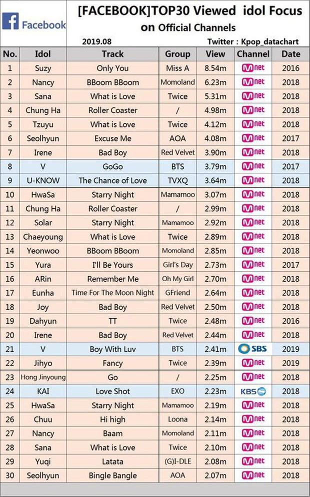 """10 fancam hot nhất của idol Kpop: Duy nhất 1 """"mẩu"""" BTS lọt top, BLACKPINK trắng tay, ngôi vương cực bất ngờ - Ảnh 11."""