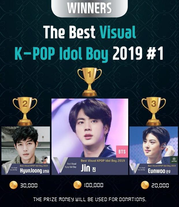 Top gương mặt đẹp nhất Kpop 2019: Visual đỉn nhất BTS và BLACKPINK lên ngôi, 1 idol vô danh gây khó hiểu vì vị trí quá cao - Ảnh 1.