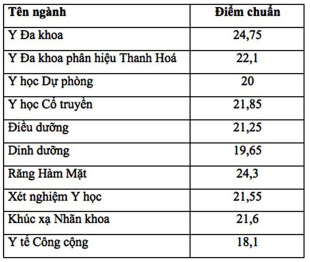 Điểm chuẩn năm 2019 của Đại học Y Hà Nội sẽ tăng từ 1-3 điểm - Ảnh 2.