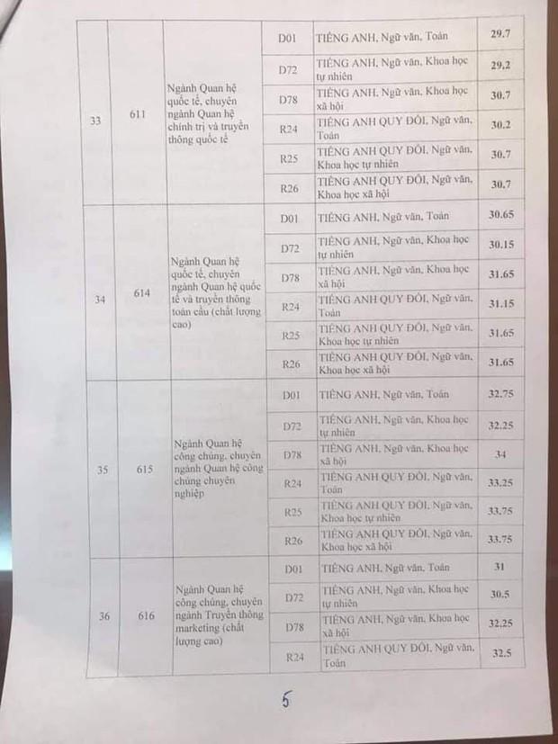 Điểm chuẩn Học viện Báo chí và Tuyên truyền năm 2019, điểm thấp nhất là 16, cao nhất là 33,75 điểm - Ảnh 5.