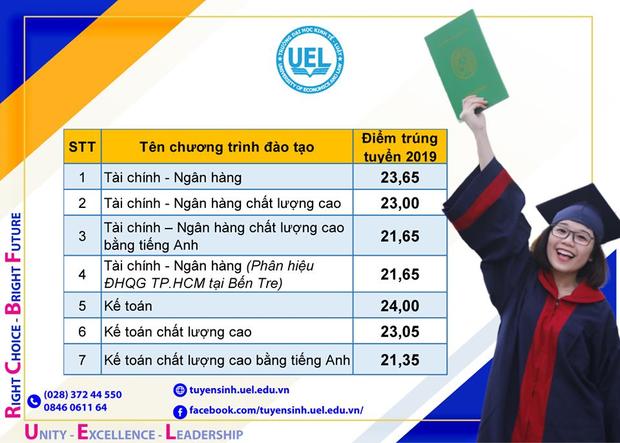 Điểm chuẩn Đại học Kinh tế - Luật (Đại học Quốc gia TP HCM) năm 2019 - Ảnh 2.