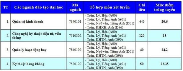 Điểm chuẩn Học viện Hàng không Việt Nam năm 2019 - Ảnh 1.