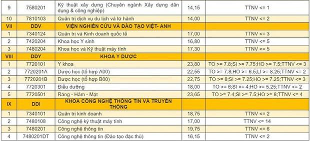 Điểm chuẩn 9 trường, khoa trực thuộc Đại học Đà Nẵng năm 2019 - Ảnh 7.