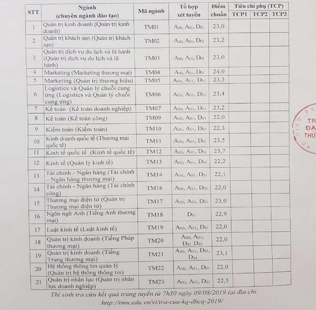 Điểm chuẩn Đại học Thương Mại, Học viện Tài chính năm 2019 - Ảnh 1.