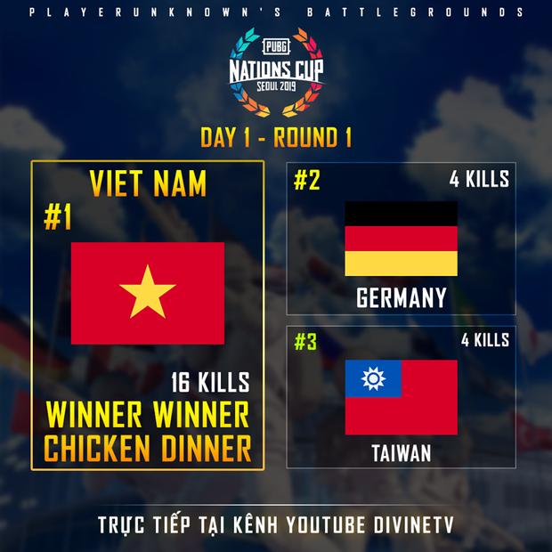 HOT: Thi đấu cực kỳ xuất sắc, đội tuyển PUBG Việt Nam giành chiến thắng thuyết phục trận ra quân PUBG Nations Cup trên đất Hàn - Ảnh 5.