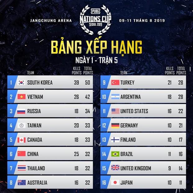 Ngày thi đấu đầu tiên PUBG Nations Cup 2019: Tuyển Việt Nam xuất sắc đứng thứ 2 sau chủ nhà Hàn Quốc - Ảnh 3.