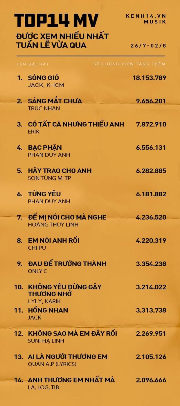 Top 14 MV được xem nhiều nhất Youtube tuần qua: Hãy trao cho anh tụt hạng so với tuần trước; Trúc Nhân, Erik thứ hạng cao chưa thể vượt qua Jack & K-ICM - Ảnh 1.