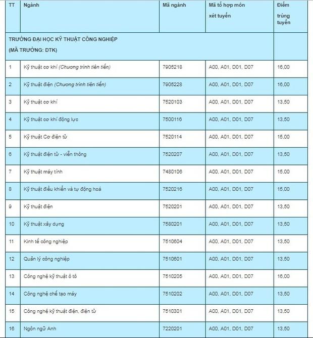 Điểm chuẩn 7 trường, khoa, phân hiệu trực thuộc Đại học Thái Nguyên năm 2019 - Ảnh 8.