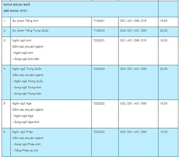 Điểm chuẩn 7 trường, khoa, phân hiệu trực thuộc Đại học Thái Nguyên năm 2019 - Ảnh 9.