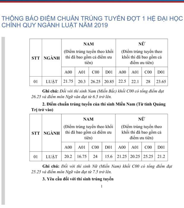 Điểm chuẩn Đại học Kiểm sát Hà Nội năm 2019: Cao nhất 28 điểm - Ảnh 1.