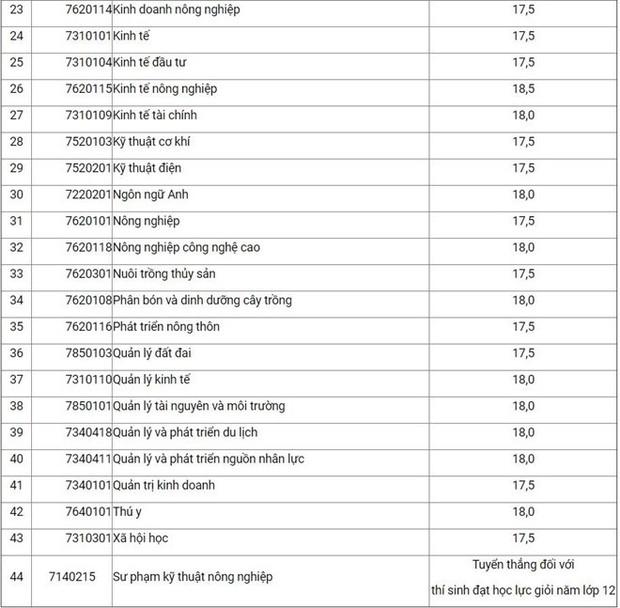 Điểm chuẩn Học viện Nông nghiệp Việt Nam năm 2019 cao nhất 20 điểm - Ảnh 2.
