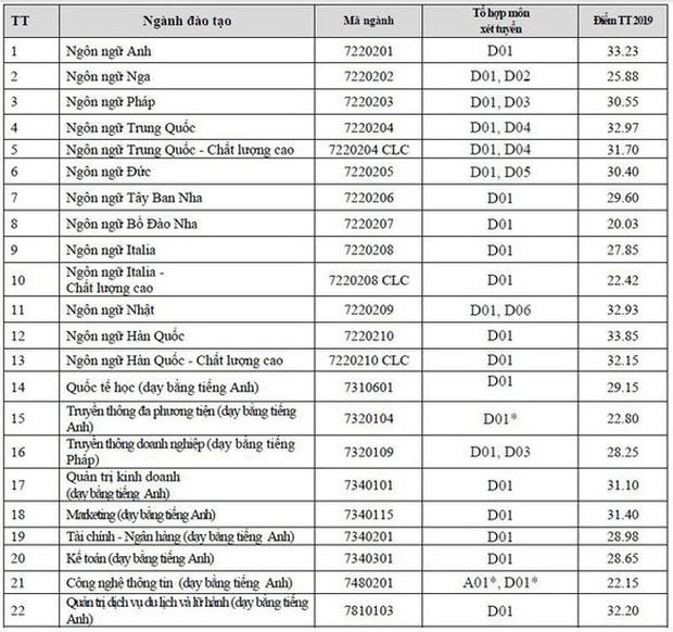 Điểm chuẩn Đại học Hà Nội năm 2019: Ngôn ngữ Hàn cao nhất 33,85 điểm - Ảnh 1.