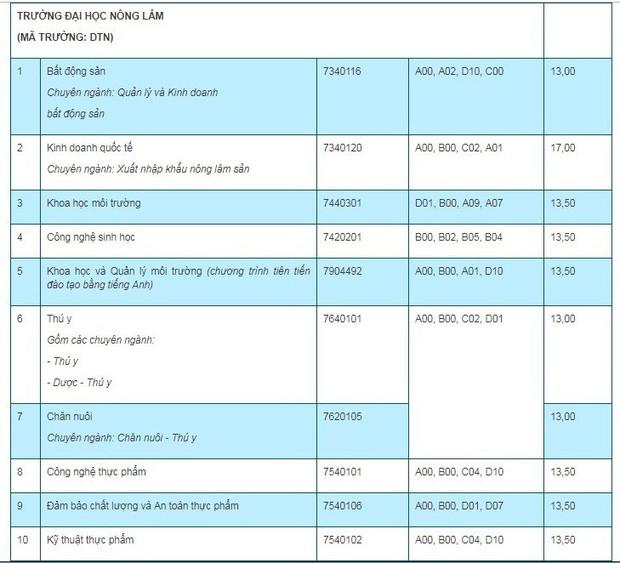 Điểm chuẩn 7 trường, khoa, phân hiệu trực thuộc Đại học Thái Nguyên năm 2019 - Ảnh 1.