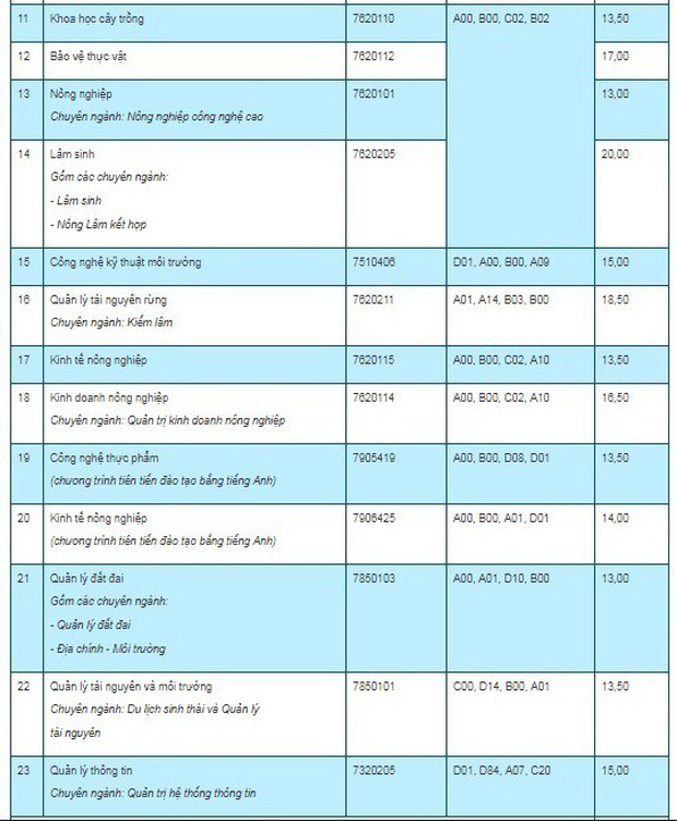 Điểm chuẩn 7 trường, khoa, phân hiệu trực thuộc Đại học Thái Nguyên năm 2019 - Ảnh 2.