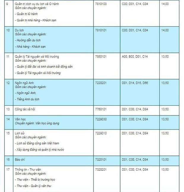 Điểm chuẩn 7 trường, khoa, phân hiệu trực thuộc Đại học Thái Nguyên năm 2019 - Ảnh 4.