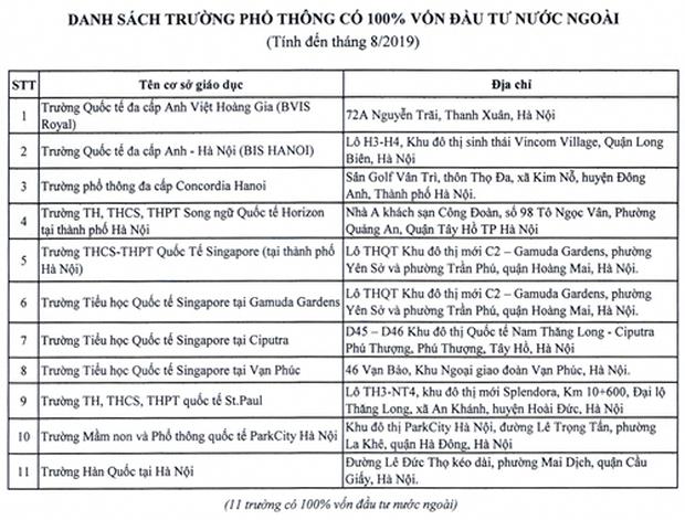 Hà Nội công bố danh sách trường học yếu tố nước ngoài, dạy chương trình nước ngoài - Ảnh 3.
