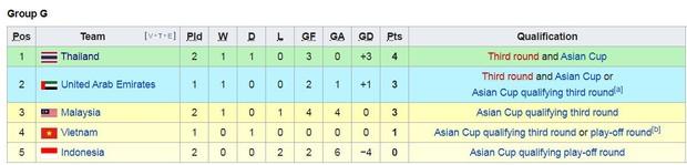Vòng loại World Cup 2022: Thái Lan hủy diệt Indonesia, Malaysia thua ngược UAE - Ảnh 3.