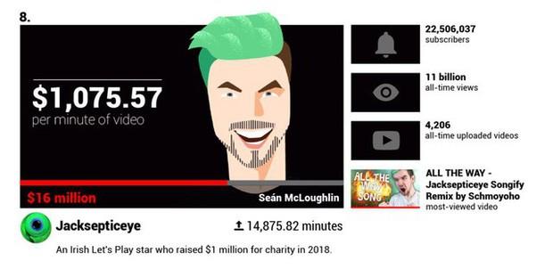Các YouTuber nổi tiếng kiếm được bao nhiêu tiền mỗi phút? - Ảnh 1.