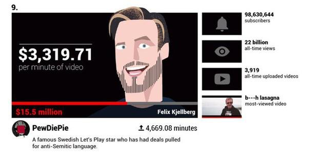 Các YouTuber nổi tiếng kiếm được bao nhiêu tiền mỗi phút? - Ảnh 4.