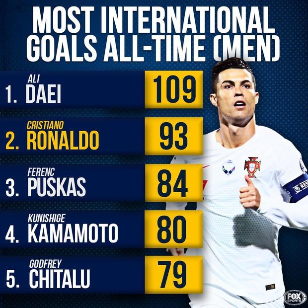 Ronaldo thiết lập hàng loạt cột mốc kỷ lục mới khi ghi 4 bàn giúp Bồ Đào Nha thắng đậm ở vòng loại Euro 2020 - Ảnh 6.