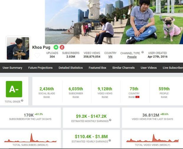 """Người ta làm YouTube kiếm tiền, còn Khoa Pug và Vũ Khắc Tiệp lại """"đốt"""" tiền lập kênh riêng để trở thành travel blogger! - Ảnh 3."""