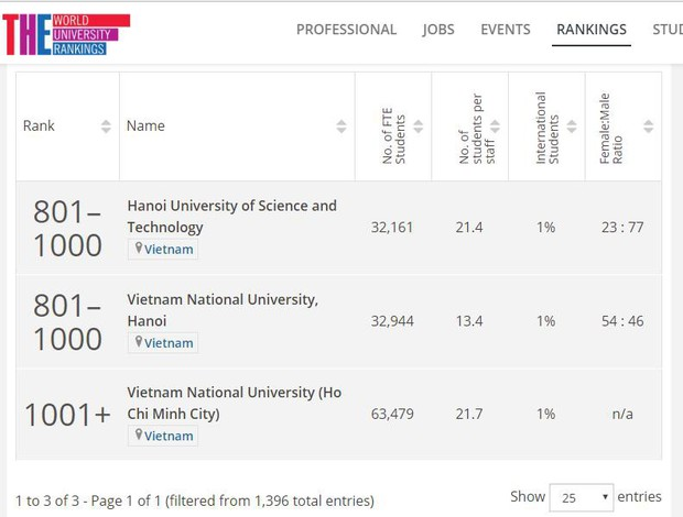 HOT: 2 trường Đại học của Việt Nam lọt top 1000 trường tốt nhất thế giới năm 2019 - Ảnh 1.