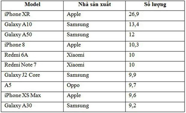 Chiếc smartphone giá dưới 4 triệu này chính là vũ khí giúp Samsung đánh bật người Trung Quốc - Ảnh 1.