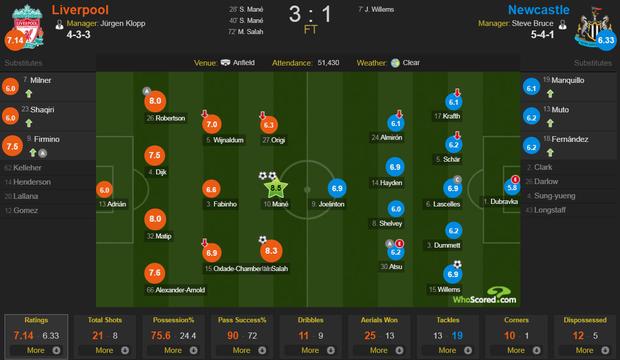 Gạt bỏ hục hặc, cặp đôi Salah - Mane tỏa sáng giúp Liverpool ngược dòng đánh bại Newcastle để tiếp tục bay cao trên ngôi đầu Ngoại hạng Anh - Ảnh 11.