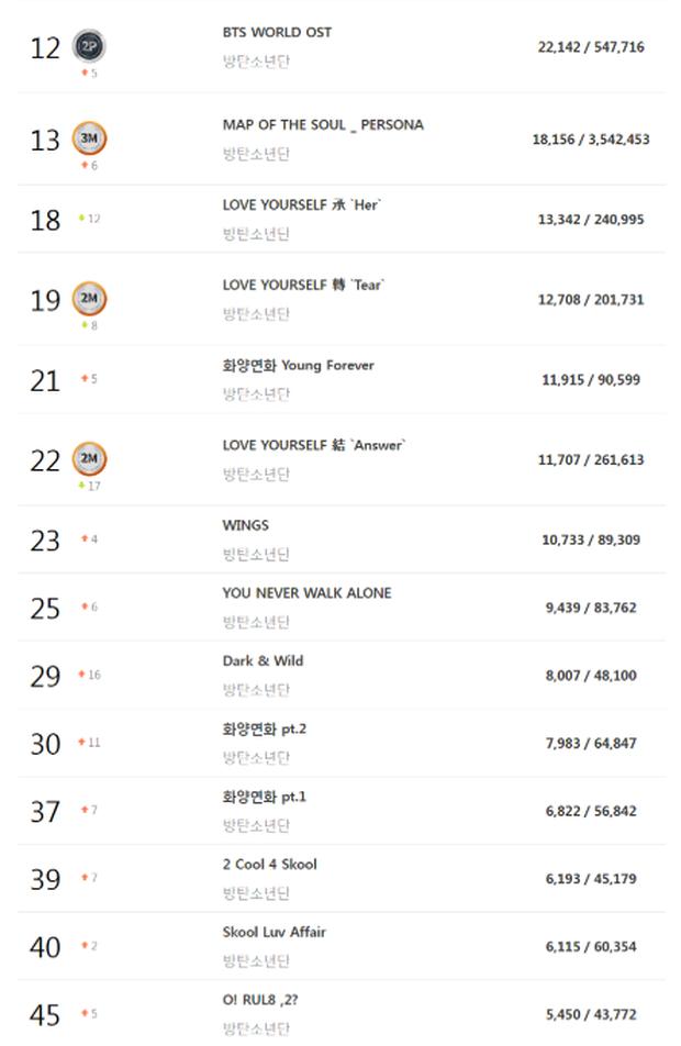 BTS chứng tỏ đẳng cấp dẫn đầu khi album đầu tay bất ngờ xuất hiện trong BXH doanh số - Ảnh 1.