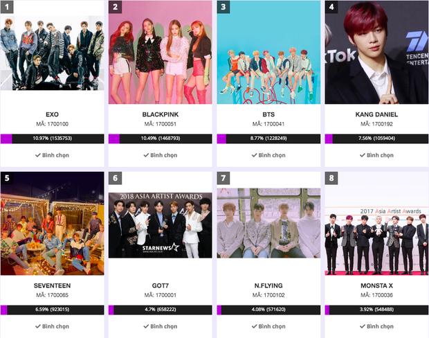 Vòng bình chọn đầu tiên của AAA 2019 kết thúc: EXO giành chiến thắng trước BLACKPINK, BTS; ITZY, iKON, IU bị loại đầy bất ngờ - Ảnh 1.