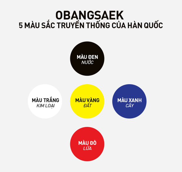 Obangsaek: Triết lý ngũ hành với 5 màu may mắn chứa đựng ý nghĩa hay ho về cuộc sống của người Hàn Quốc, có mặt trong mọi ngõ ngách, nhất là ẩm thực - Ảnh 1.