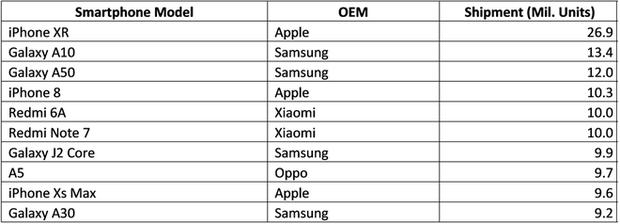 Nhìn những con số này mới hiểu: Nhiệm vụ đánh bại iPhone 11 của làng Android năm nay khó lắm đây! - Ảnh 2.