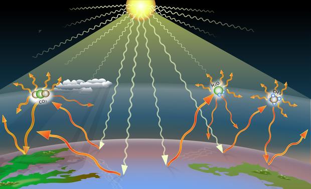 Chỉ chiếm 0,04% khí quyển nhưng CO2 vẫn là nguyên nhân chính khiến Trái đất nóng lên, nghịch lý này là do đâu? - Ảnh 3.