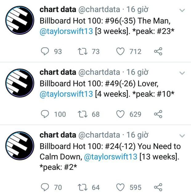 Billboard hot 100 tuần này: 3 ca khúc của Taylor Swift đồng loạt rơi khỏi Top 20, Quán quân là một thế lực mới đáng dè chừng! - Ảnh 6.