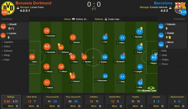 Messi nhạt nhòa ngày trở lại sân cỏ, Barca hú hồn rời sân Dortmund với 1 điểm - Ảnh 4.