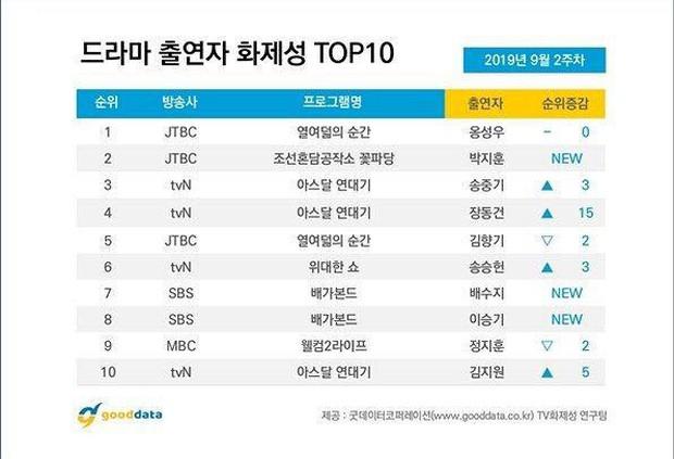 Nhờ aegyo cưng xỉu, Park Ji Hoon (Sạp Mai Mối Thời Joseon) vọt lên Á quân BXH diễn viên hot nhất tuần - Ảnh 2.