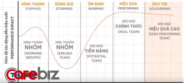 Bài học từ Jack Ma và Mark Zuckerberg, khởi nghiệp với người thân hay người lạ không quan trọng, cơ bản vẫn là sự dung hòa - Ảnh 2.