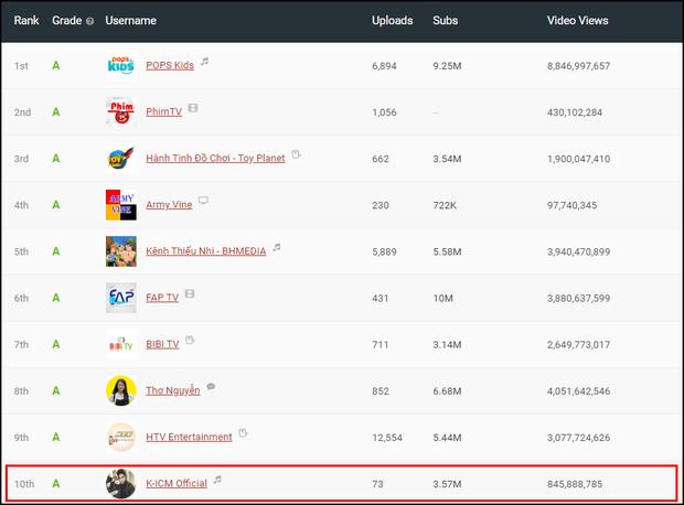 K-ICM bất ngờ lọt Top 10 kênh YouTube chất lượng nhất Việt Nam, cao hơn tất cả các sao khác - Ảnh 1.