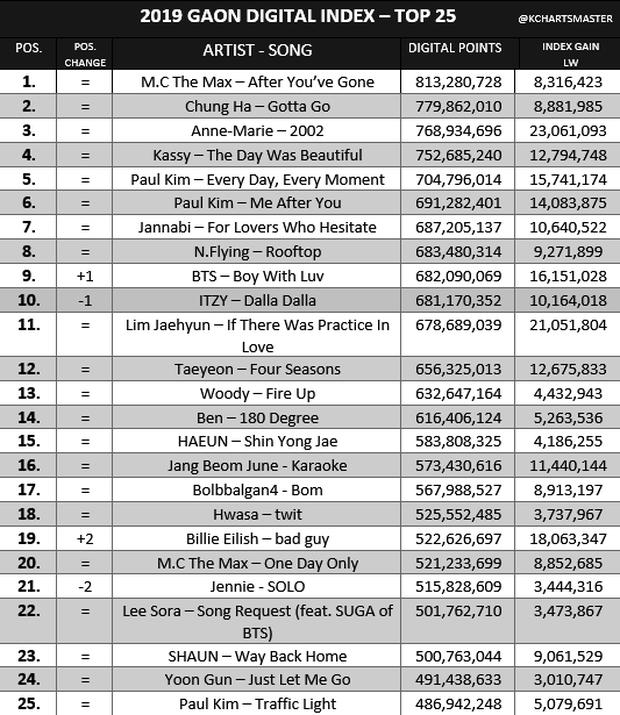 Bỏ xa TWICE và BLACKPINK, BTS lập thành tích nhạc số khủng khiến fan tin vào mùa bội thu Daesang cuối năm nay - Ảnh 2.