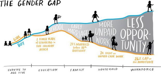 Vợ chồng tỷ phú Bill và Melinda Gates: Bất kể sinh ra ở đâu, cuộc đời sẽ nặng tay' hơn với bạn vì bạn là phái nữ! - Ảnh 1.