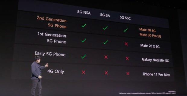 Huawei Mate 30 và Mate 30 Pro ra mắt: Màn hình chân trời, slow-motion 7680fps, loại bỏ nút vật lý, không có dịch vụ Google - Ảnh 16.