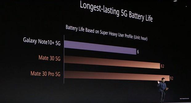 Huawei Mate 30 và Mate 30 Pro ra mắt: Màn hình chân trời, slow-motion 7680fps, loại bỏ nút vật lý, không có dịch vụ Google - Ảnh 17.