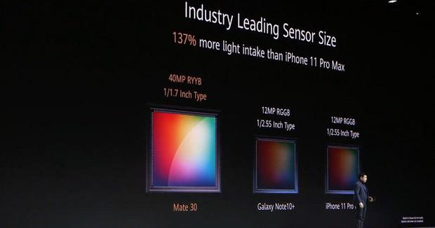 Huawei Mate 30 và Mate 30 Pro ra mắt: Màn hình chân trời, slow-motion 7680fps, loại bỏ nút vật lý, không có dịch vụ Google - Ảnh 26.