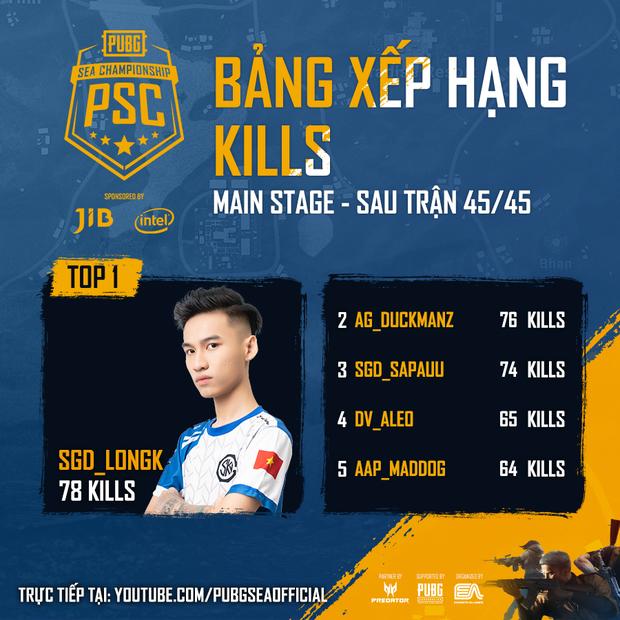 Tuyển PUBG Việt Nam hủy diệt vòng Main Stage giải đấu JIB PUBG SEA Championship Phase 3, dẫn đầu vòng online đầy thuyết phục - Ảnh 4.